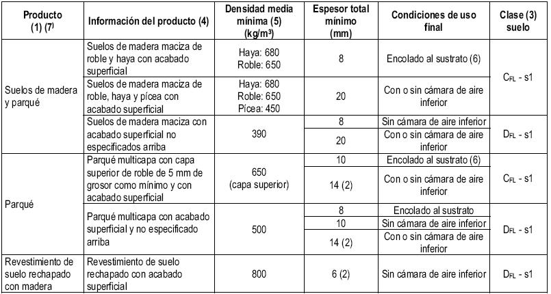 Decreto 110 2008 for Clasificacion de alfombras